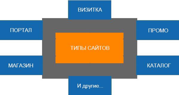 Tipy-sajtov
